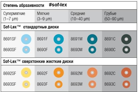 sof-lex полировочные диски софлекс фото 6